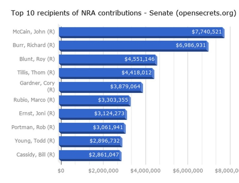 Politicians taking NRA contributions